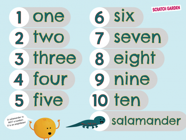 Scratch Garden Spelling the Numbers Poster